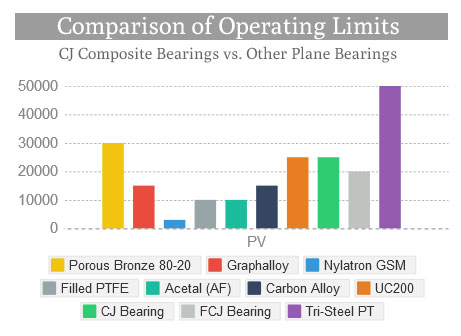 Comparison of Operating Limits - Plane Bearing Materials