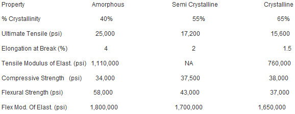 Property differences between amorphous PCTFE and crystalline PCTFE