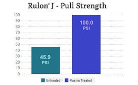 Rulon J - Pull Strength - Untreated vs. Treated