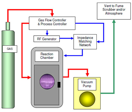 Plasma Treatment Process