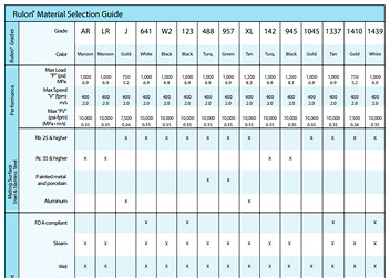 Rulon Grades Comparison Chart