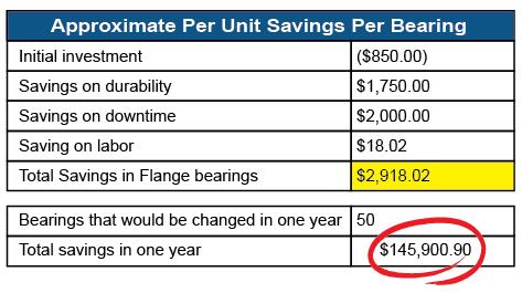 Rulon 1834 - Approximate Per Unit Savings Per Bearing