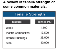 Tensile strength of common materials