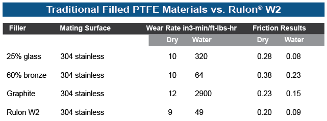 Traditional Filled PTFE Materials vs. Rulon W2