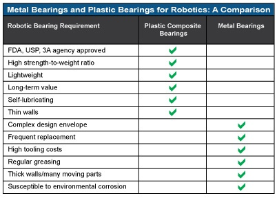 Metal and Plastic Bearings for Robotics