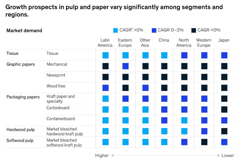 kinsey-pulp-paper-chart