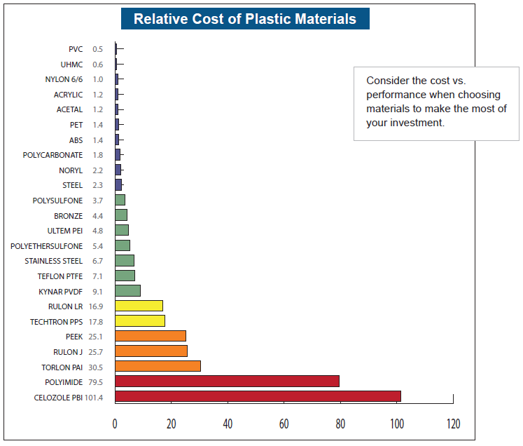 Engineered Plastic Components and the Cost vs  Performance Debate